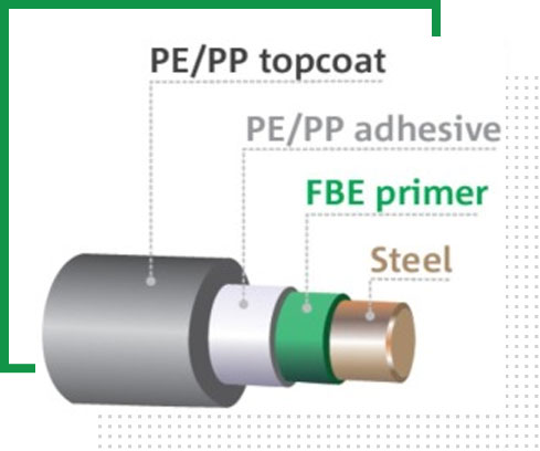 external 3-layer polyethylene and polypropylene coating   AL QAHTANI